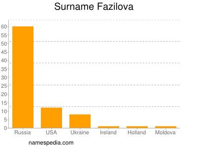 Surname Fazilova