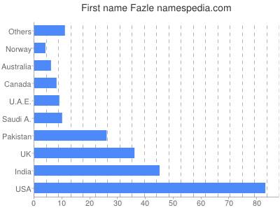 Given name Fazle