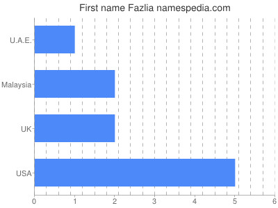 Given name Fazlia