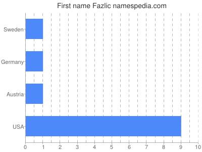 Given name Fazlic
