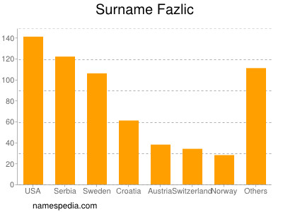 Surname Fazlic