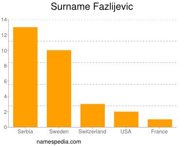 Surname Fazlijevic