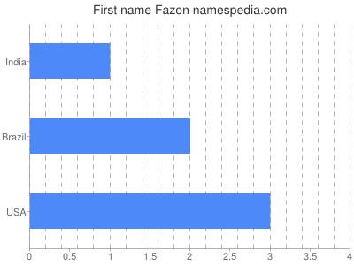 Given name Fazon