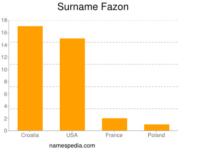 Surname Fazon