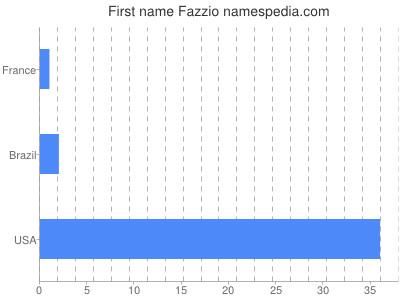 Given name Fazzio