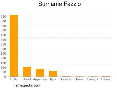 Surname Fazzio