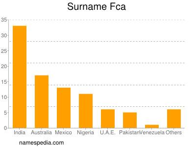 Surname Fca