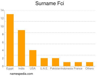 Surname Fci
