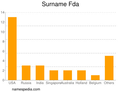 Surname Fda