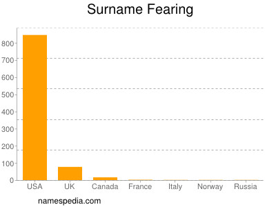Surname Fearing