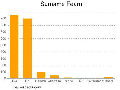 Surname Fearn