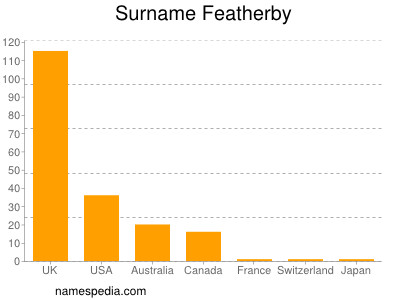 Surname Featherby