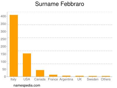 Surname Febbraro