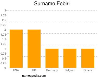 Surname Febiri