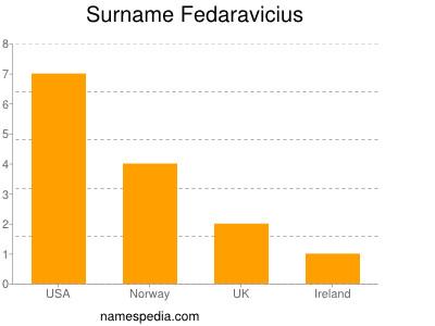 Surname Fedaravicius