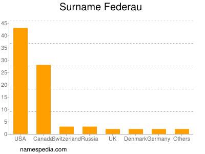 Surname Federau