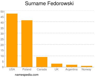 Surname Fedorowski
