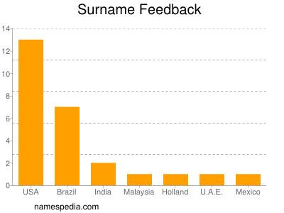 Surname Feedback