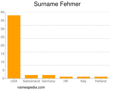 Surname Fehmer