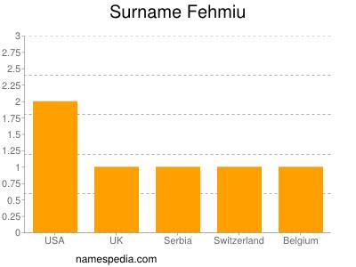Familiennamen Fehmiu
