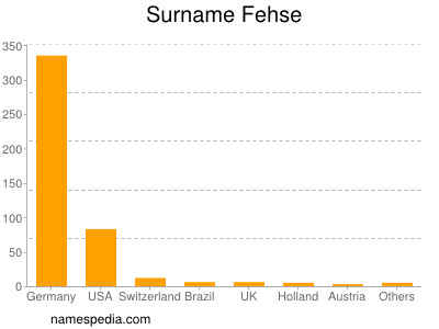 Surname Fehse