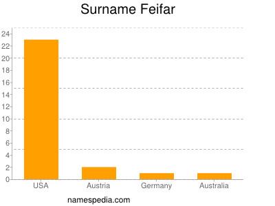 Surname Feifar