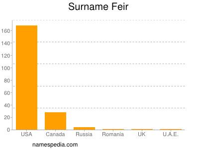 Surname Feir