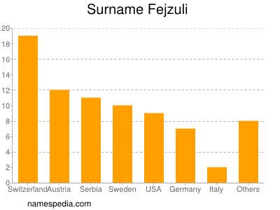 Surname Fejzuli