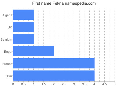 Given name Fekria