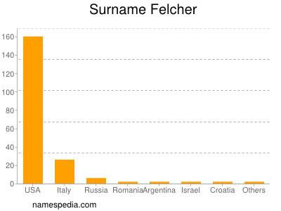 Surname Felcher