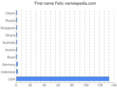 Given name Felic