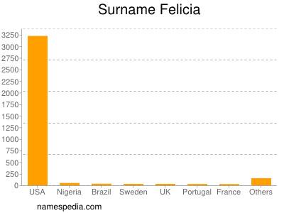 Surname Felicia