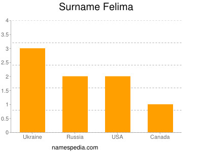Surname Felima