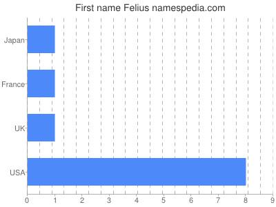 Vornamen Felius