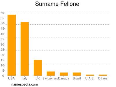 Surname Fellone