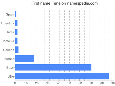 Given name Fenelon