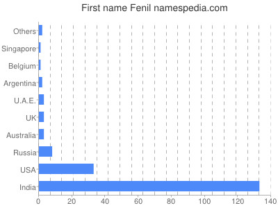 Given name Fenil