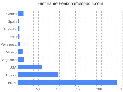 Given name Fenix