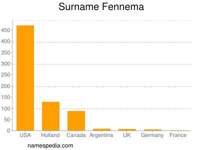 Surname Fennema