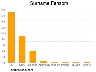 Surname Fensom