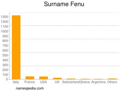 Surname Fenu