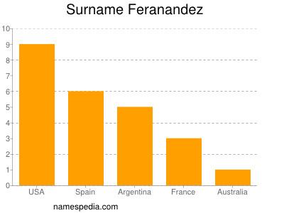 Familiennamen Feranandez
