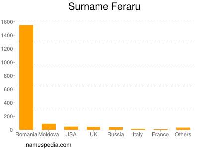 Surname Feraru