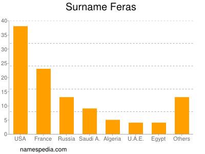 Surname Feras