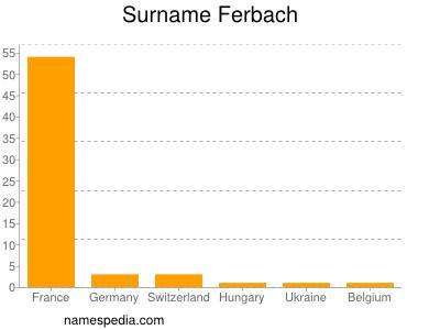 Familiennamen Ferbach