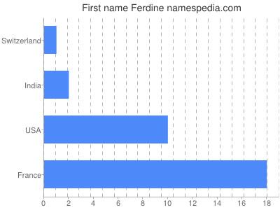 Vornamen Ferdine