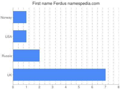 Given name Ferdus