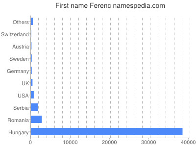 Given name Ferenc