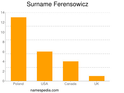 Surname Ferensowicz
