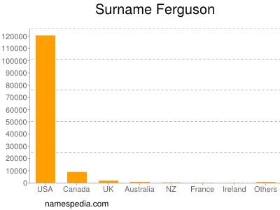 Surname Ferguson